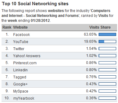hitwise top 10 social networking-sites