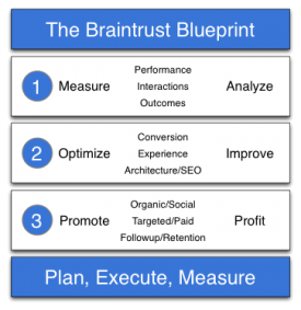 SEO Braintrust Blueprint