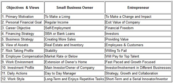 Small Business Owners vs Entrepreneurs