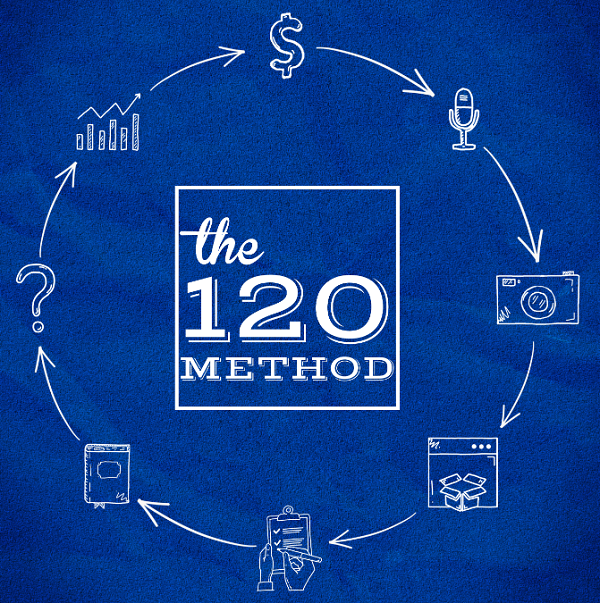 The 120 Method by Tim Castleman