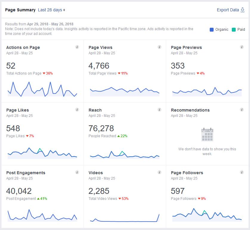 Facebook Page Reach 2018